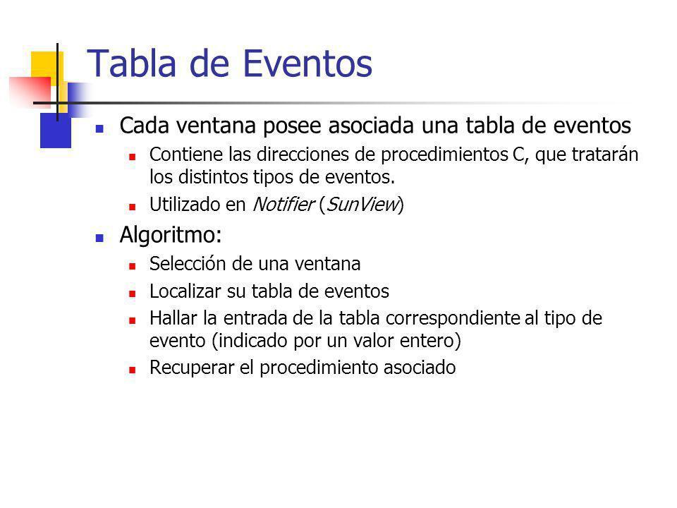 Tabla de Eventos Cada ventana posee asociada una tabla de eventos Contiene las direcciones de procedimientos C, que tratarán los distintos tipos de ev