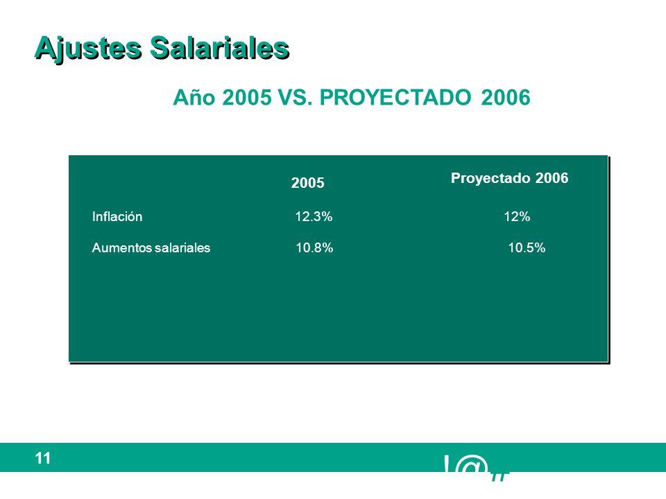 !@# 11 Ajustes Salariales Año 2005 VS.