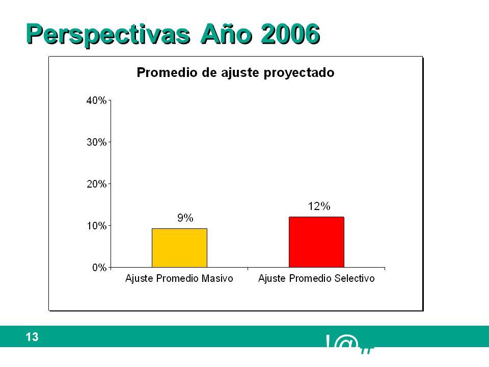 !@# 13 Perspectivas Año 2006