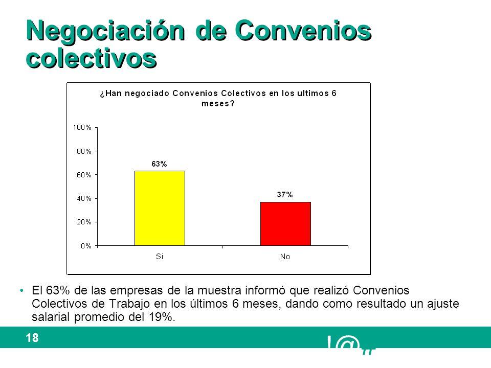 !@# 18 Negociación de Convenios colectivos El 63% de las empresas de la muestra informó que realizó Convenios Colectivos de Trabajo en los últimos 6 meses, dando como resultado un ajuste salarial promedio del 19%.