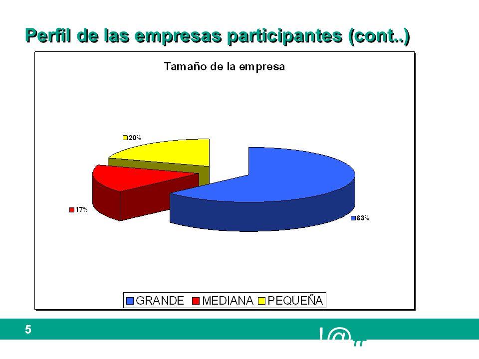 !@# 5 Perfil de las empresas participantes (cont..)