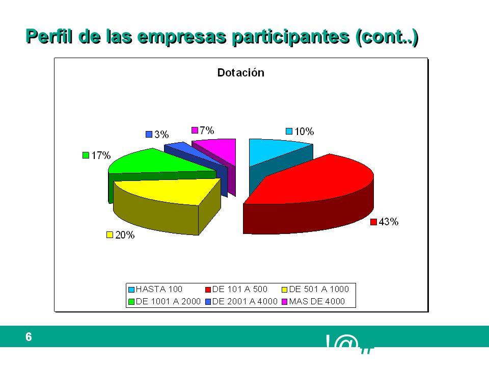 !@# 6 Perfil de las empresas participantes (cont..)