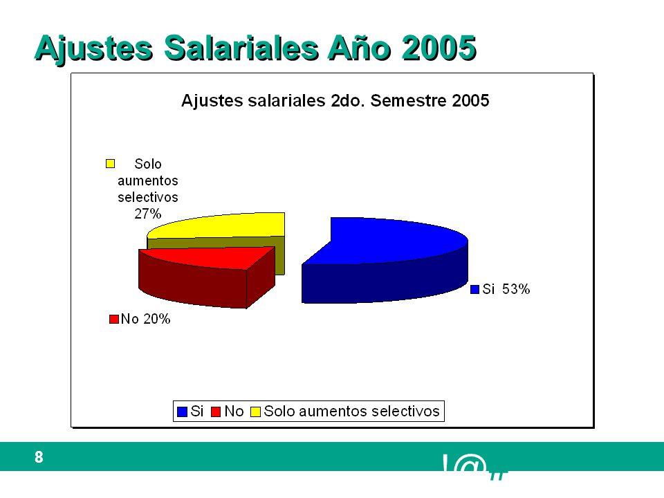 !@# 9 Ajustes Salariales Año 2005