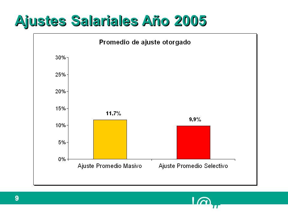 !@# 10 Ajustes Salariales año 2005 Proyectado vs.