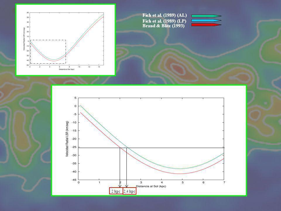 Fich et al. (1989) (AL) Fich et al. (1989) (LP) Brand & Blitz (1993) 2 kpc 2.4 kpc