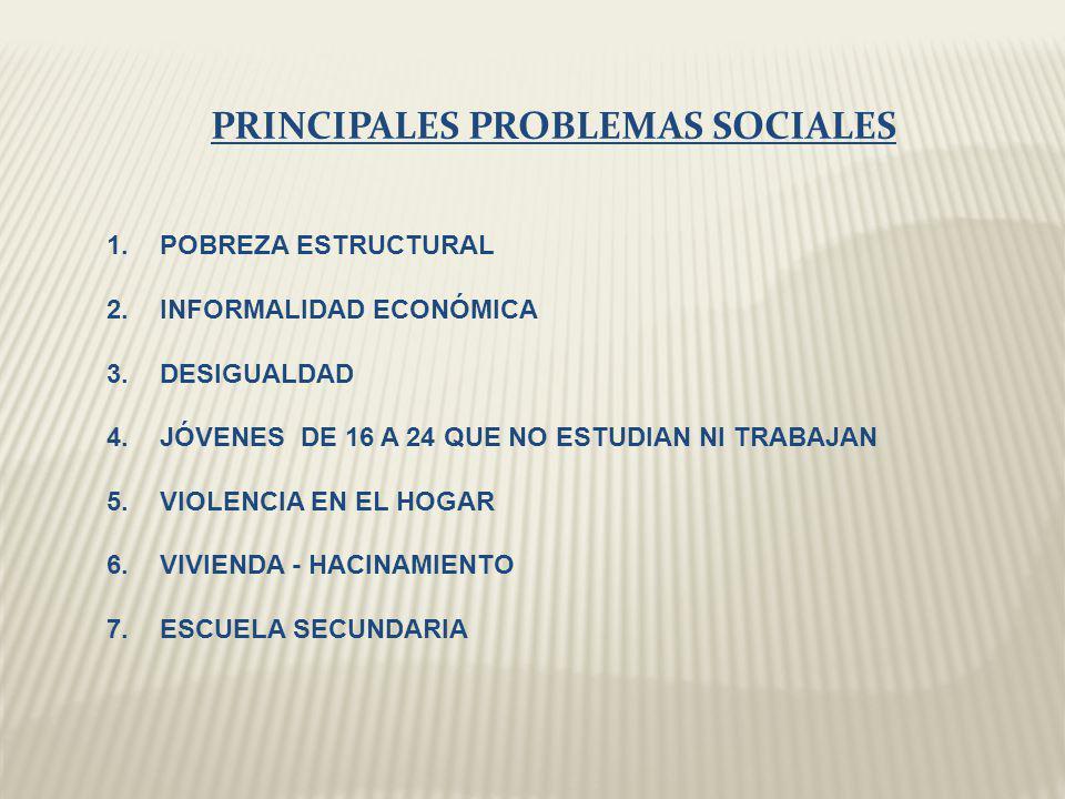 PRINCIPALES PROBLEMAS SOCIALES 1.POBREZA ESTRUCTURAL 2.INFORMALIDAD ECONÓMICA 3.DESIGUALDAD 4.JÓVENES DE 16 A 24 QUE NO ESTUDIAN NI TRABAJAN 5.VIOLENCIA EN EL HOGAR 6.VIVIENDA - HACINAMIENTO 7.ESCUELA SECUNDARIA
