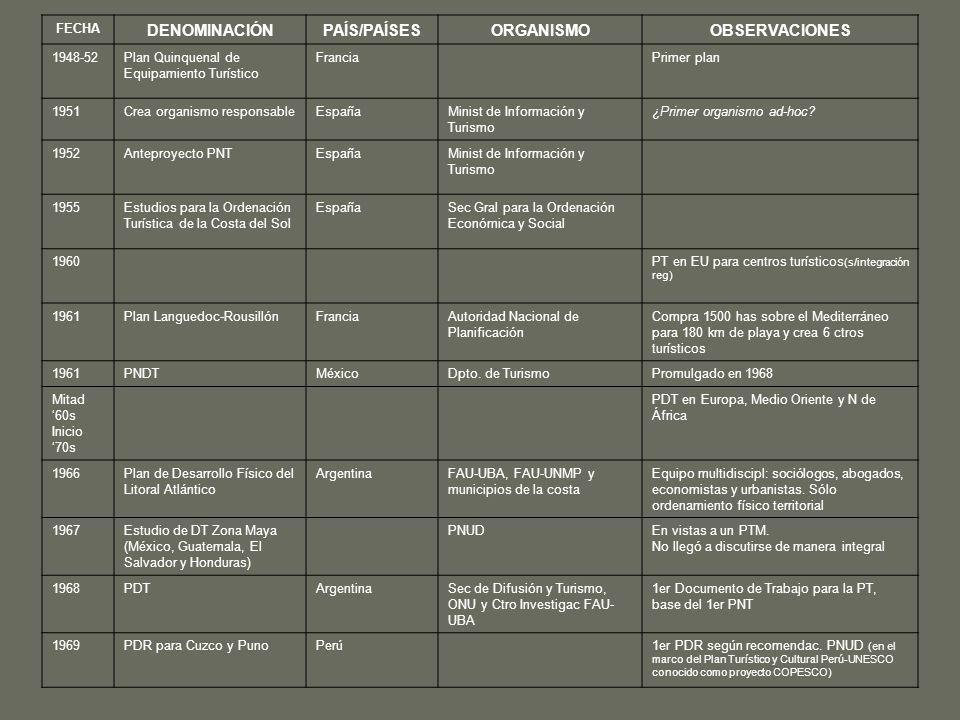 FECHA DENOMINACIÓNPAÍS/PAÍSESORGANISMOOBSERVACIONES 1948-52Plan Quinquenal de Equipamiento Turístico FranciaPrimer plan 1951Crea organismo responsable