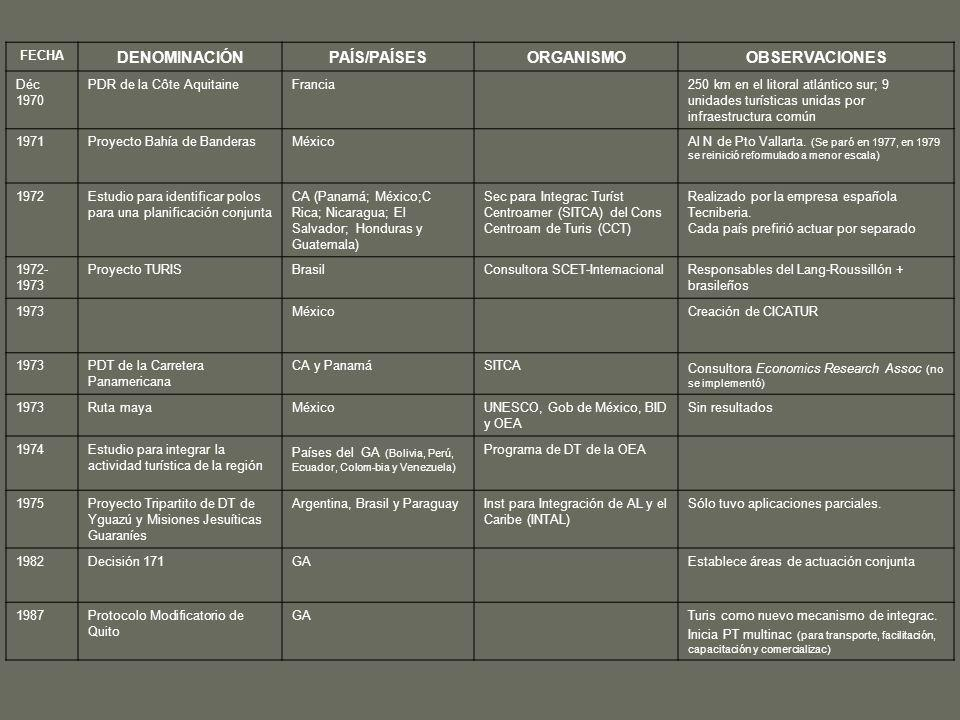 FECHA DENOMINACIÓNPAÍS/PAÍSESORGANISMOOBSERVACIONES Déc 1970 PDR de la Côte AquitaineFrancia250 km en el litoral atlántico sur; 9 unidades turísticas unidas por infraestructura común 1971Proyecto Bahía de BanderasMéxicoAl N de Pto Vallarta.