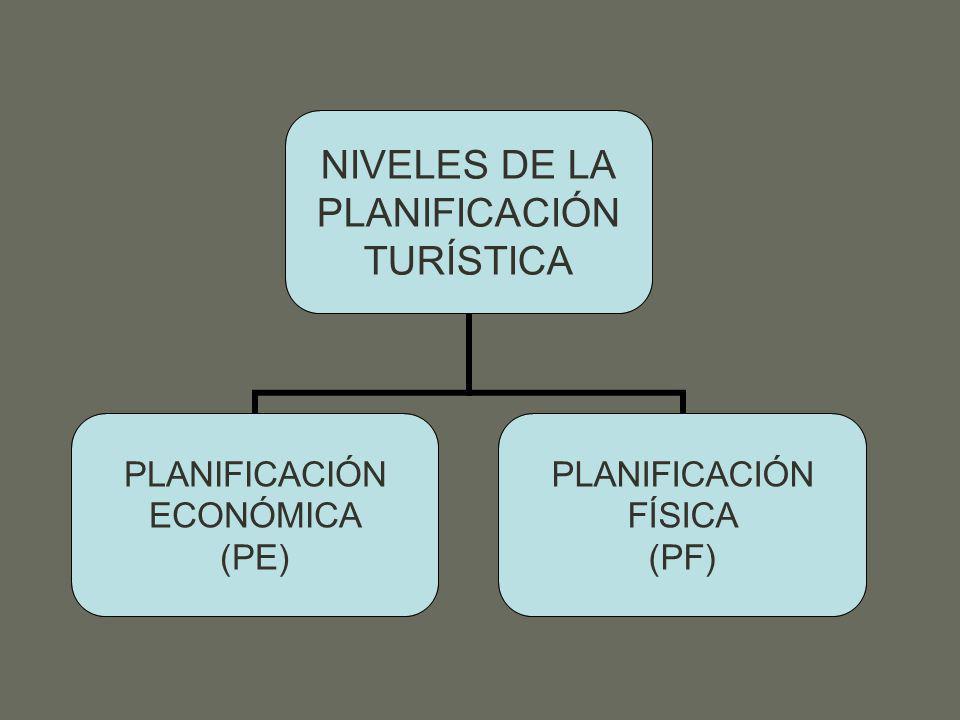 NIVELES DE LA PLANIFICACIÓN TURÍSTICA PLANIFICACIÓN ECONÓMICA (PE) PLANIFICACIÓN FÍSICA (PF)