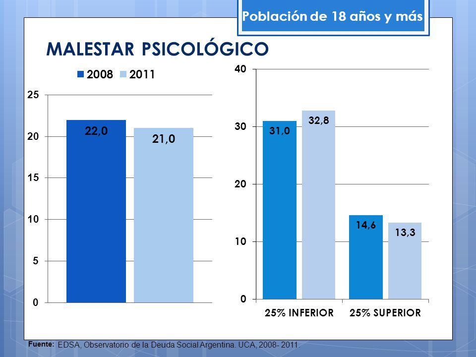 MALESTAR PSICOLÓGICO Población de 18 años y más Fuente: EDSA, Observatorio de la Deuda Social Argentina.