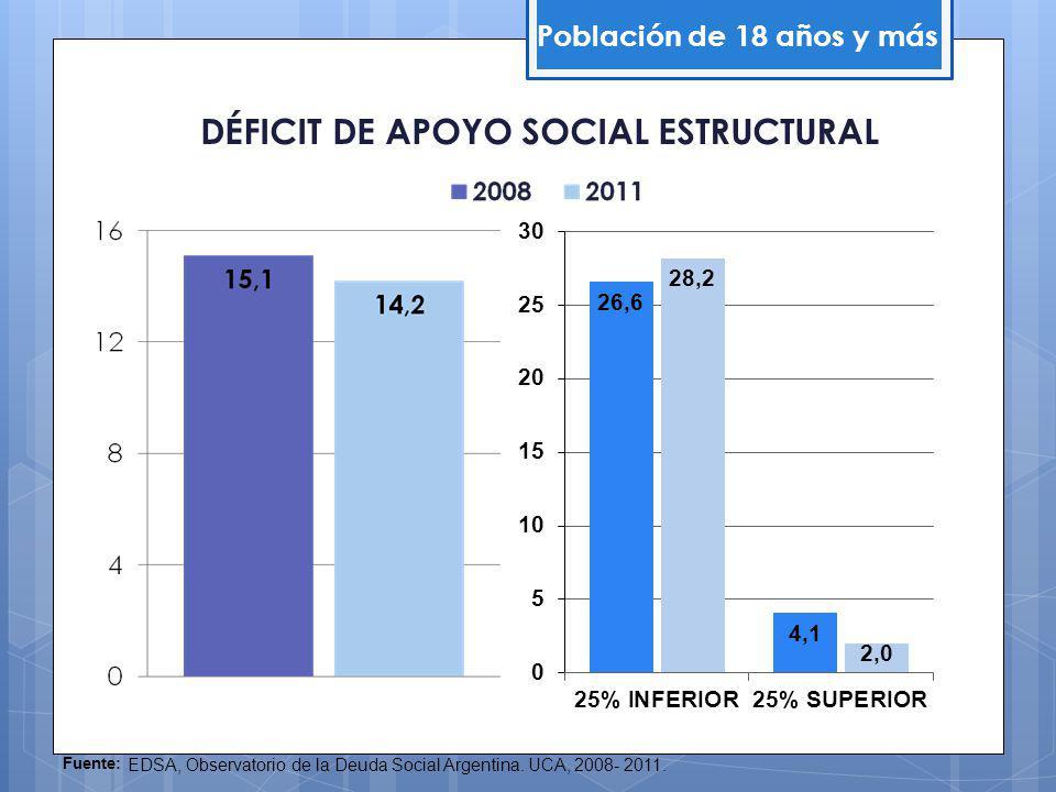 DÉFICIT DE APOYO SOCIAL ESTRUCTURAL Población de 18 años y más Fuente: EDSA, Observatorio de la Deuda Social Argentina.