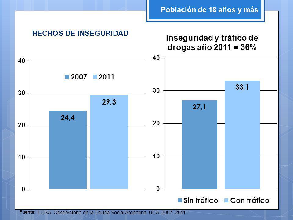 Fuente: EDSA, Observatorio de la Deuda Social Argentina.