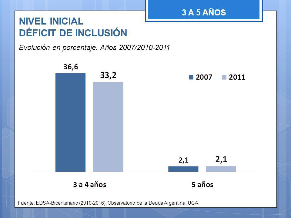 NIVEL INICIAL DÉFICIT DE INCLUSIÓN Evolución en porcentaje.