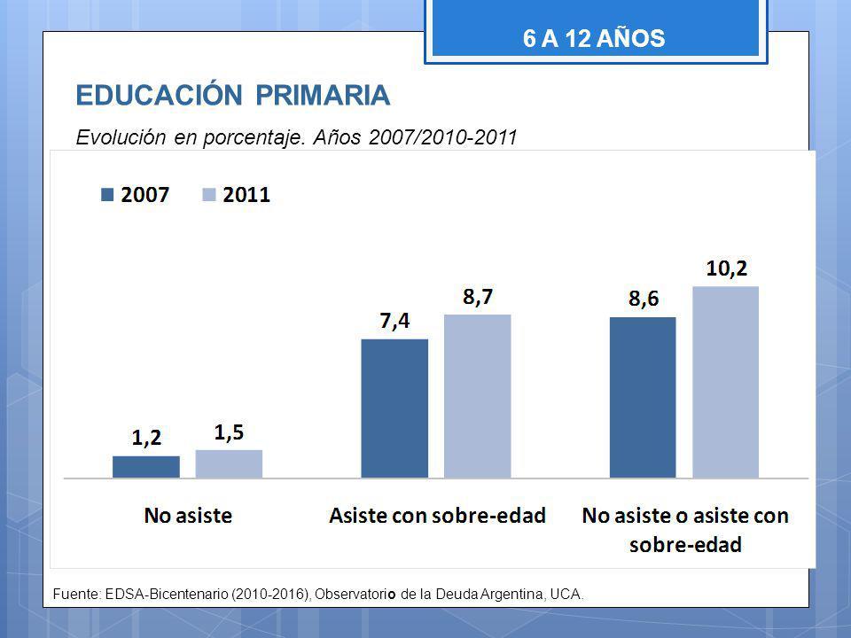 EDUCACIÓN PRIMARIA Evolución en porcentaje.