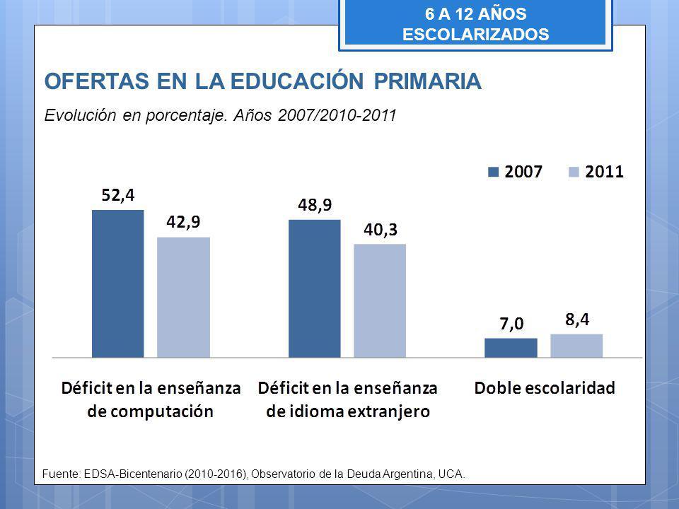 OFERTAS EN LA EDUCACIÓN PRIMARIA Evolución en porcentaje.