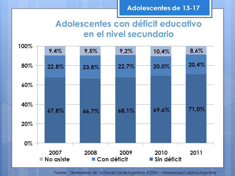 Adolescentes de 13-17 Fuente: Observatorio de la Deuda Social Argentina.