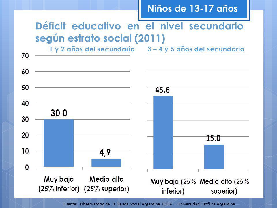 1 y 2 años del secundario 3 – 4 y 5 años del secundario Déficit educativo en el nivel secundario según estrato social (2011) Niños de 13-17 años Fuente: Observatorio de la Deuda Social Argentina.