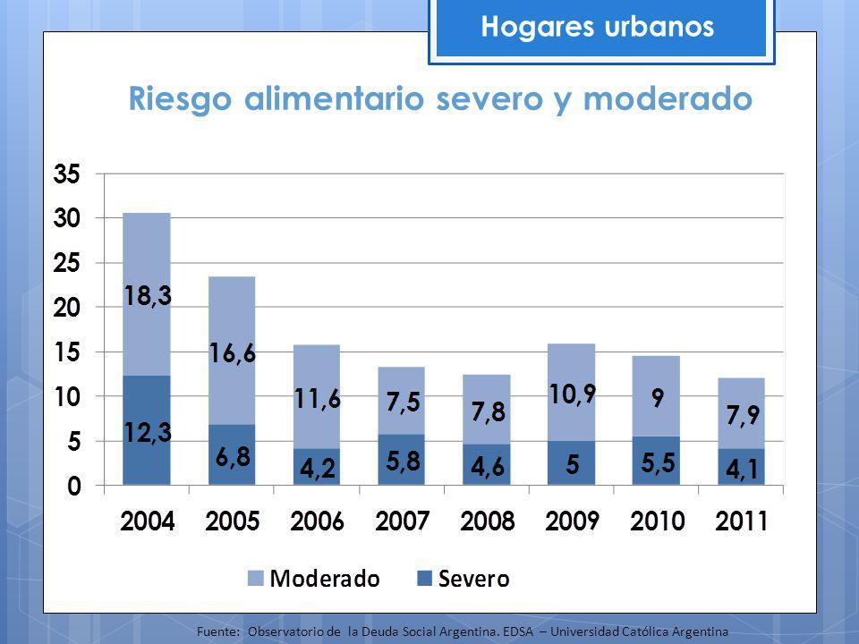 CAPACIDAD DE CONSUMO Y DE AHORRO MONETARIO Hogares particulares Fuente: Observatorio de la Deuda Social Argentina.