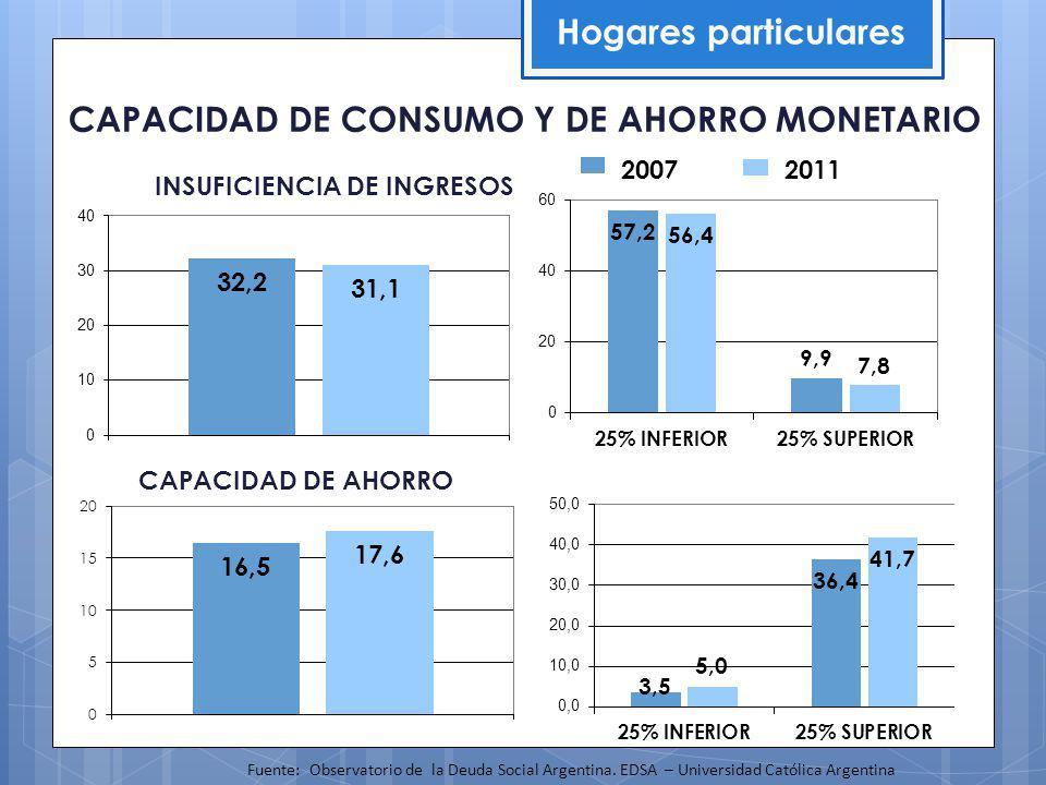 Ocupados de 18 años y más Fuente: EDSA, Observatorio de la Deuda Social Argentina.