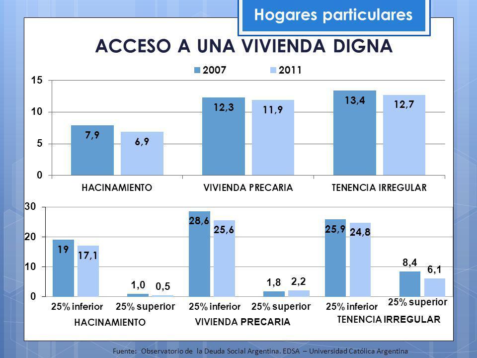 ACCESO A UNA VIVIENDA DIGNA Hogares particulares Fuente: Observatorio de la Deuda Social Argentina.