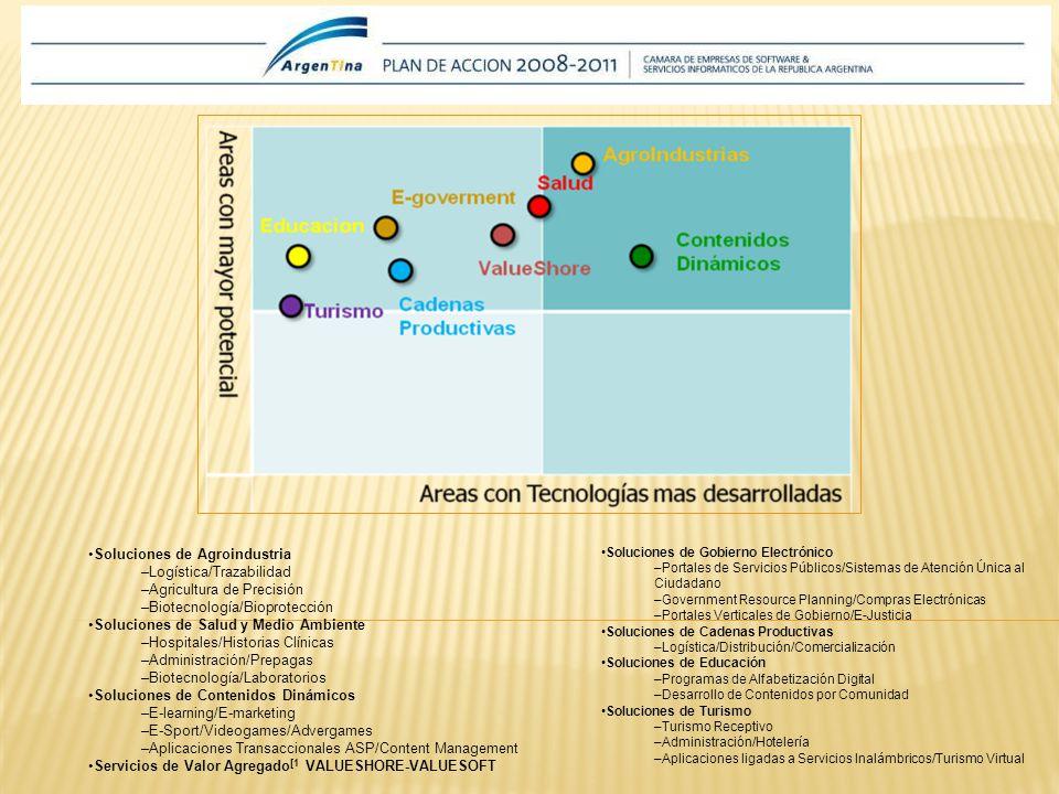 Soluciones de Agroindustria –Logística/Trazabilidad –Agricultura de Precisión –Biotecnología/Bioprotección Soluciones de Salud y Medio Ambiente –Hospitales/Historias Clínicas –Administración/Prepagas –Biotecnología/Laboratorios Soluciones de Contenidos Dinámicos –E-learning/E-marketing –E-Sport/Videogames/Advergames –Aplicaciones Transaccionales ASP/Content Management Servicios de Valor Agregado [1 VALUESHORE-VALUESOFT Soluciones de Gobierno Electrónico –Portales de Servicios Públicos/Sistemas de Atención Única al Ciudadano –Government Resource Planning/Compras Electrónicas –Portales Verticales de Gobierno/E-Justicia Soluciones de Cadenas Productivas –Logística/Distribución/Comercialización Soluciones de Educación –Programas de Alfabetización Digital –Desarrollo de Contenidos por Comunidad Soluciones de Turismo –Turismo Receptivo –Administración/Hotelería –Aplicaciones ligadas a Servicios Inalámbricos/Turismo Virtual