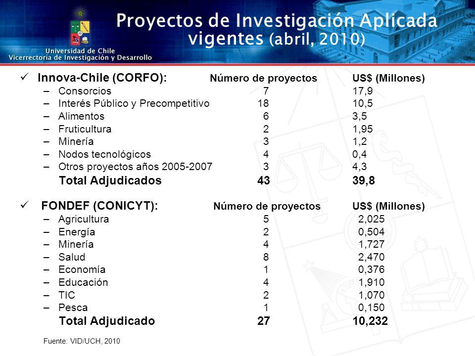 Innova-Chile (CORFO): Número de proyectos US$ (Millones) –Consorcios 717,9 –Interés Público y Precompetitivo1810,5 –Alimentos 63,5 –Fruticultura 21,95 –Minería 31,2 –Nodos tecnológicos 40,4 –Otros proyectos años 2005-2007 34,3 Total Adjudicados43 39,8 FONDEF (CONICYT): Número de proyectosUS$ (Millones) –Agricultura 5 2,025 –Energía 2 0,504 –Minería 4 1,727 –Salud 8 2,470 –Economía 1 0,376 –Educación 4 1,910 –TIC 2 1,070 –Pesca 1 0,150 Total Adjudicado2710,232 Fuente: VID/UCH, 2010 Proyectos de Investigación Aplicada vigentes (abril, 2010)