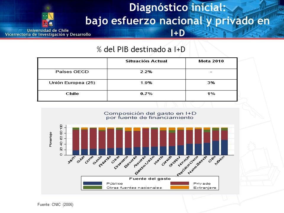 IndicadoresChile (2004) Brasil (2004) Nueva Zelanda (2004) OECD (2004) Graduados de doctorado por millón de habitantes 1548153178 Cantidad de doctores por millón de habitantes IndicadoresChile (2004) Finlandia (2004) Nueva Zelanda (2004) OECD (2004) Investigadores por mil habitantes empleados3,217,310,26,9 Investigadores en el ámbito productivo Diagnóstico inicial: baja dotación de personal altamente calificado