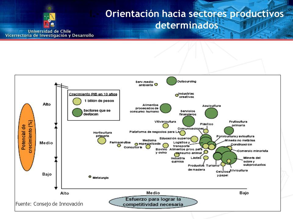 I.- Orientación hacia sectores productivos determinados Fuente: Consejo de Innovación