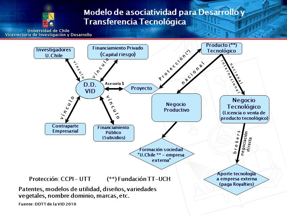Proyecto Financiamiento Público (Subsidios) Contraparte Empresarial Financiamiento Privado ( Capital riesgo ) D.D.