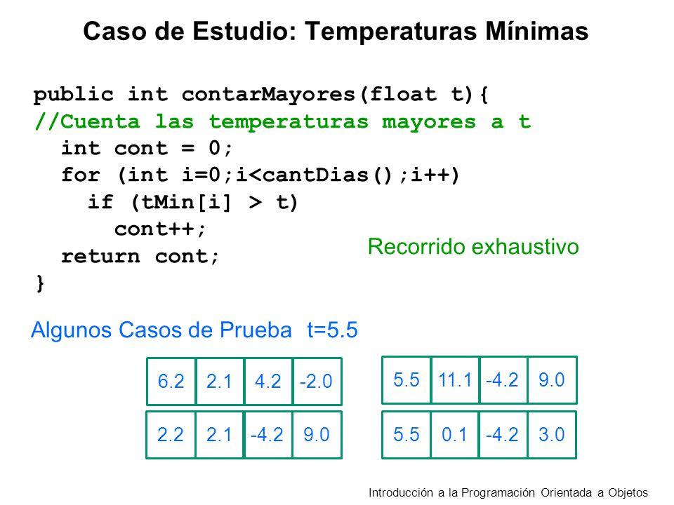 public int contarMayores(float t){ //Cuenta las temperaturas mayores a t int cont = 0; for (int i=0;i<cantDias();i++) if (tMin[i] > t) cont++; return cont; } Recorrido exhaustivo Introducción a la Programación Orientada a Objetos Caso de Estudio: Temperaturas Mínimas t=5.5 2.16.2-2.04.2 2.12.29.0-4.2 11.15.59.0-4.2 0.15.53.0-4.2 Algunos Casos de Prueba
