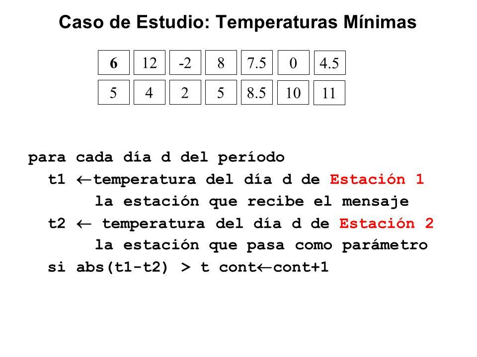 Caso de Estudio: Temperaturas Mínimas para cada día d del período t1 temperatura del día d de Estación 1 la estación que recibe el mensaje t2 temperatura del día d de Estación 2 la estación que pasa como parámetro si abs(t1-t2) > t cont cont+1 612-287.5 0 4.5 54258.5 10 11