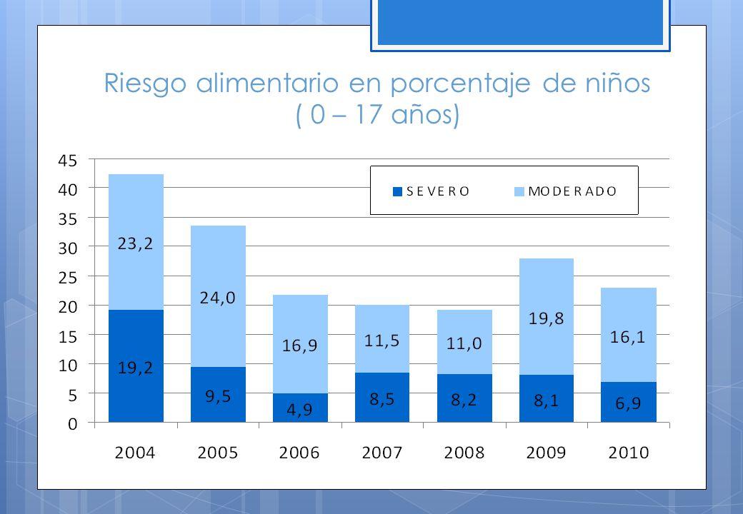 Riesgo alimentario en porcentaje de niños ( 0 – 17 años)