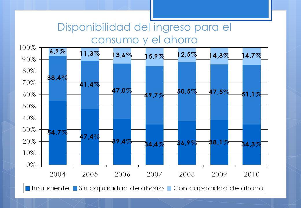 Disponibilidad del ingreso para el consumo y el ahorro