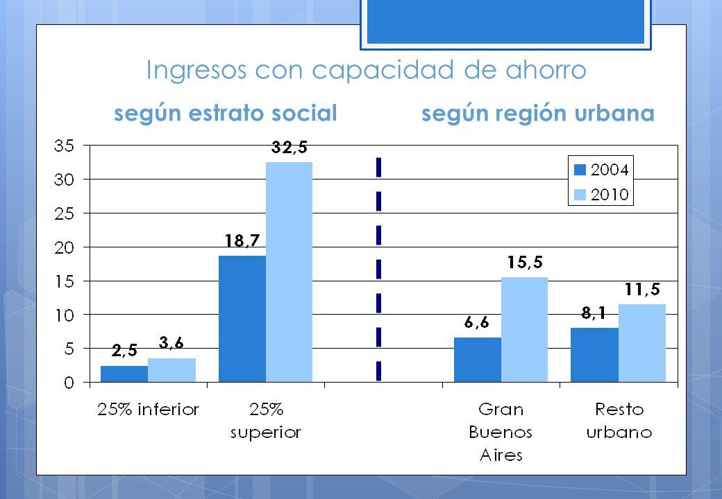 Ingresos con capacidad de ahorro según estrato social según región urbana