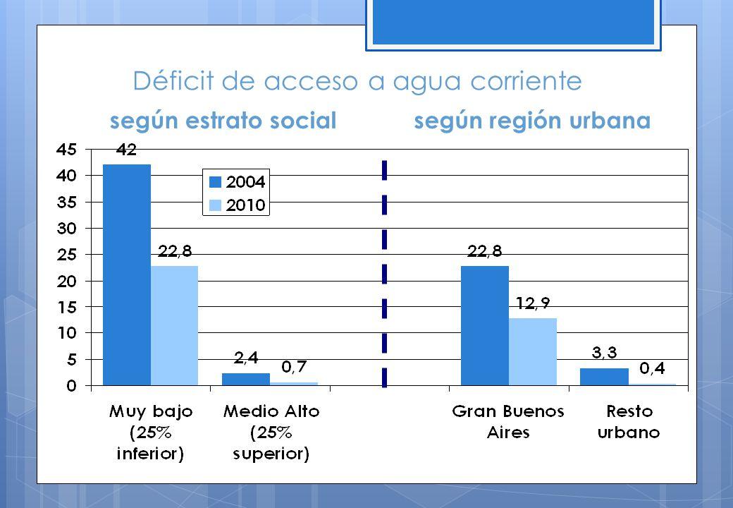 Déficit de acceso a agua corriente según estrato socialsegún región urbana