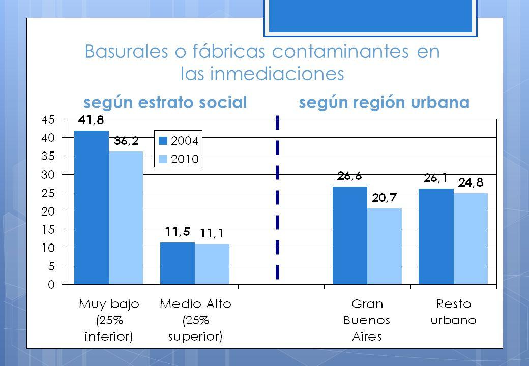 Basurales o fábricas contaminantes en las inmediaciones según estrato socialsegún región urbana
