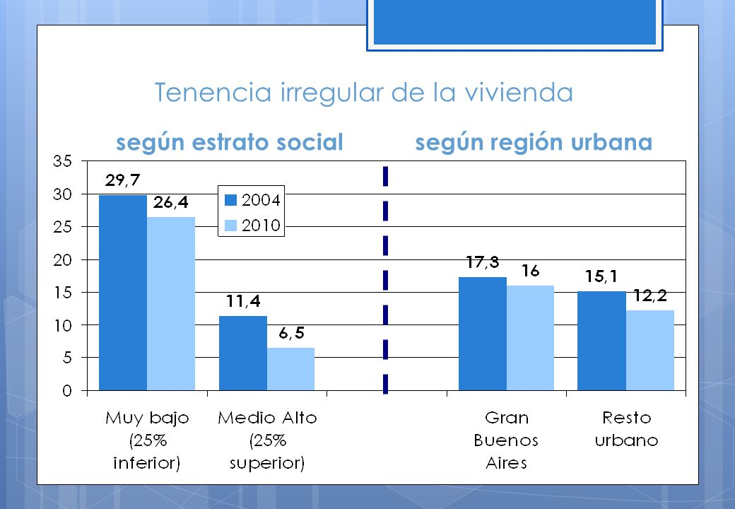 Tenencia irregular de la vivienda según estrato socialsegún región urbana