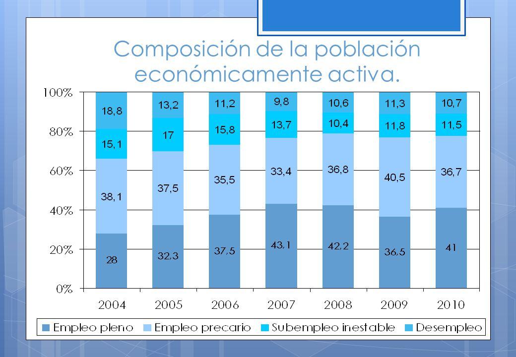 Composición de la población económicamente activa.