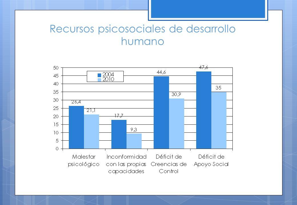 Recursos psicosociales de desarrollo humano