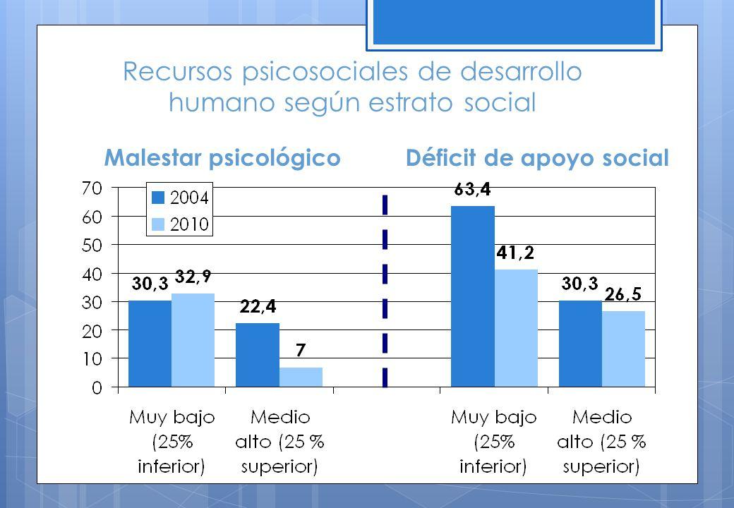 Recursos psicosociales de desarrollo humano según estrato social Malestar psicológico Déficit de apoyo social