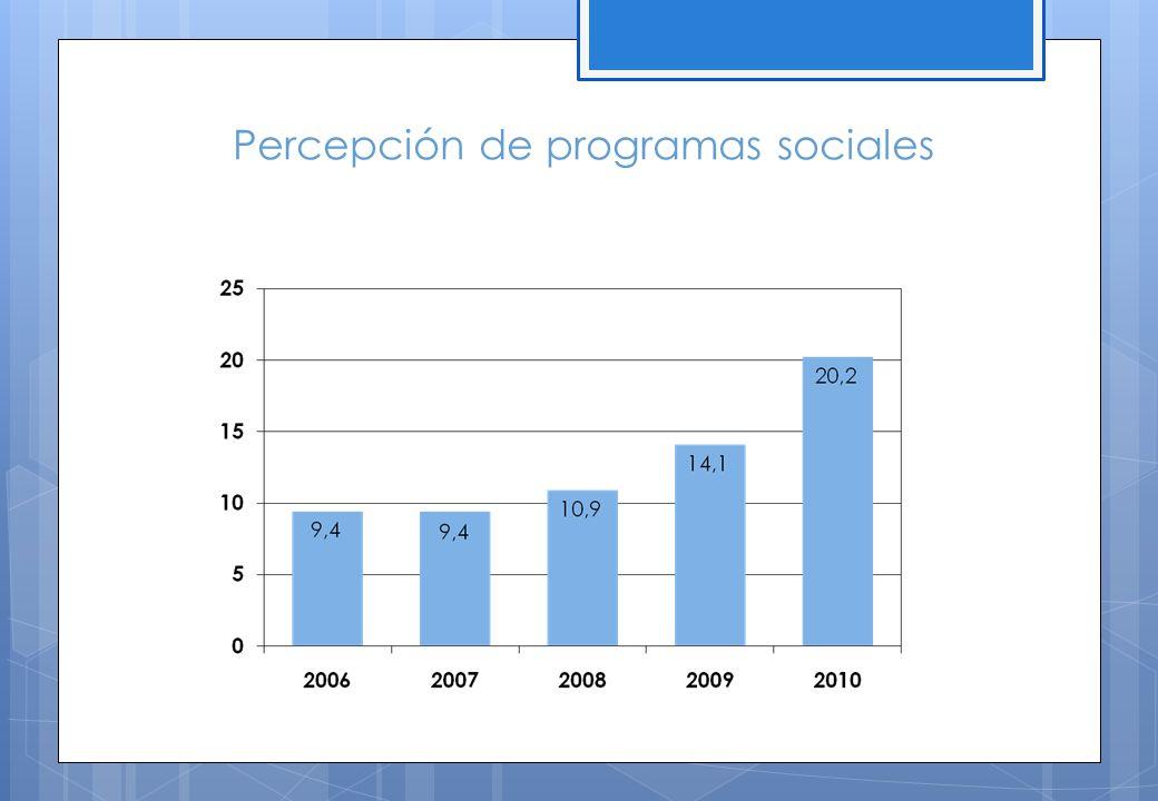 Percepción de programas sociales