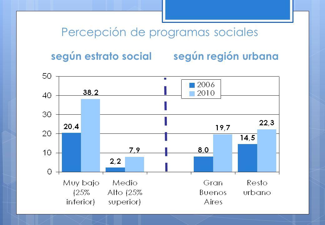 según estrato socialsegún región urbana Percepción de programas sociales