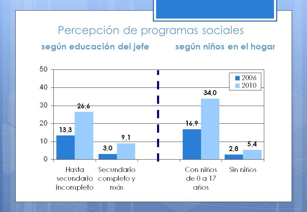 según educación del jefesegún niños en el hogar Percepción de programas sociales
