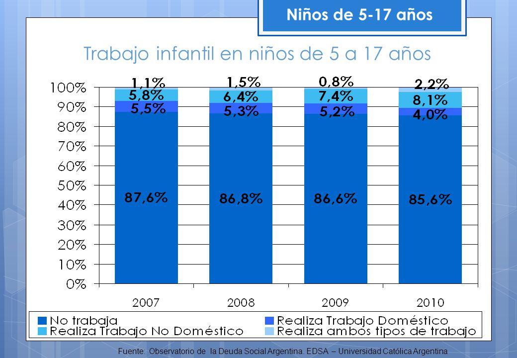 Niños de 5-17 años Fuente: Observatorio de la Deuda Social Argentina. EDSA – Universidad Católica Argentina Trabajo infantil en niños de 5 a 17 años