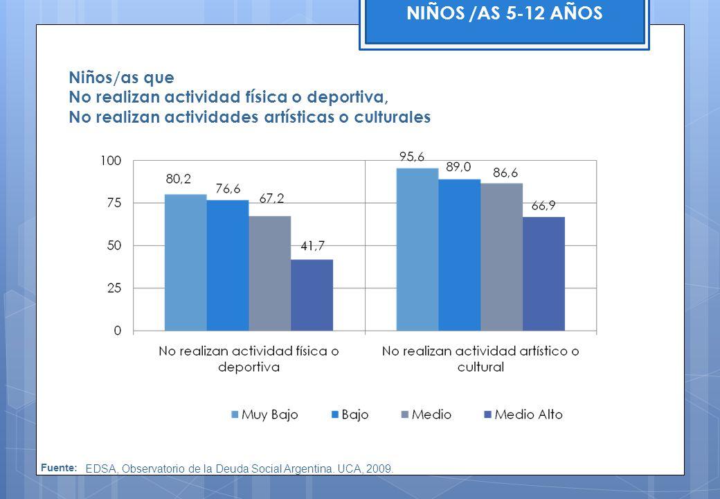 NIÑOS /AS 5-12 AÑOS Fuente: EDSA, Observatorio de la Deuda Social Argentina. UCA, 2009. Niños/as que No realizan actividad física o deportiva, No real