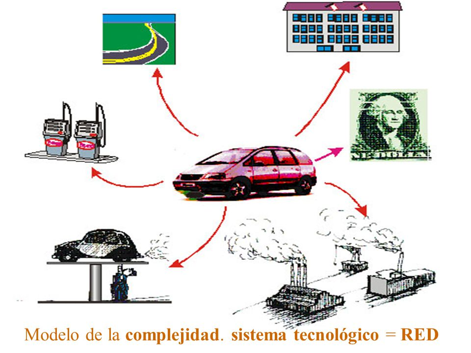 Modelo de la complejidad. sistema tecnológico = RED