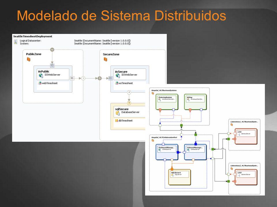 Modelado de Sistema Distribuidos