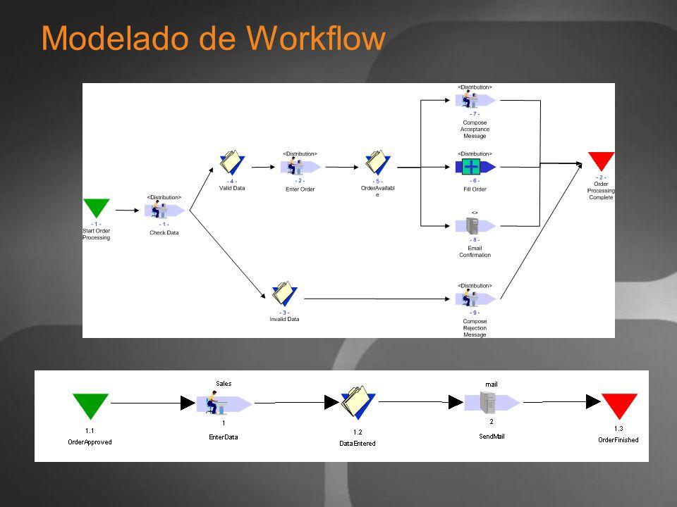 Modelado de Workflow