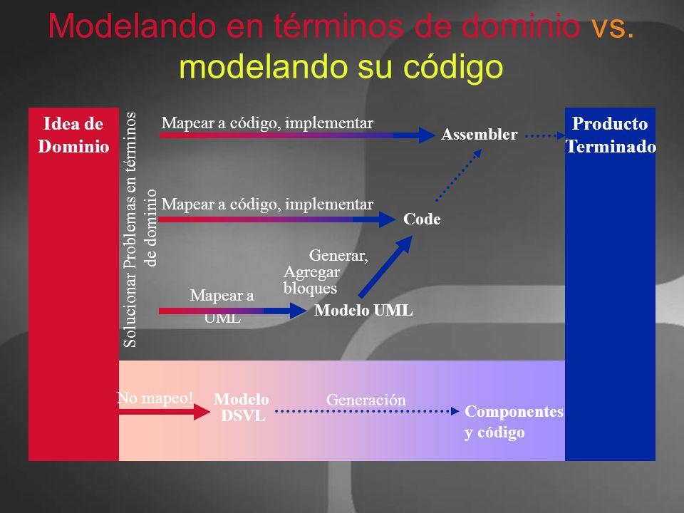 Idea de Dominio Producto Terminado Solucionar Problemas en términos de dominio Assembler Mapear a código, implementar Modelo UML Mapear a UML Generar,