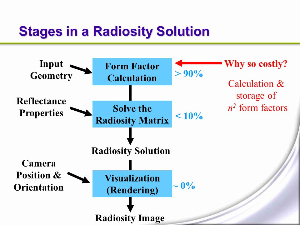 Stages in a Radiosity Solution Form Factor Calculation Solve the Radiosity Matrix Input Geometry Visualization (Rendering) Reflectance Properties Came